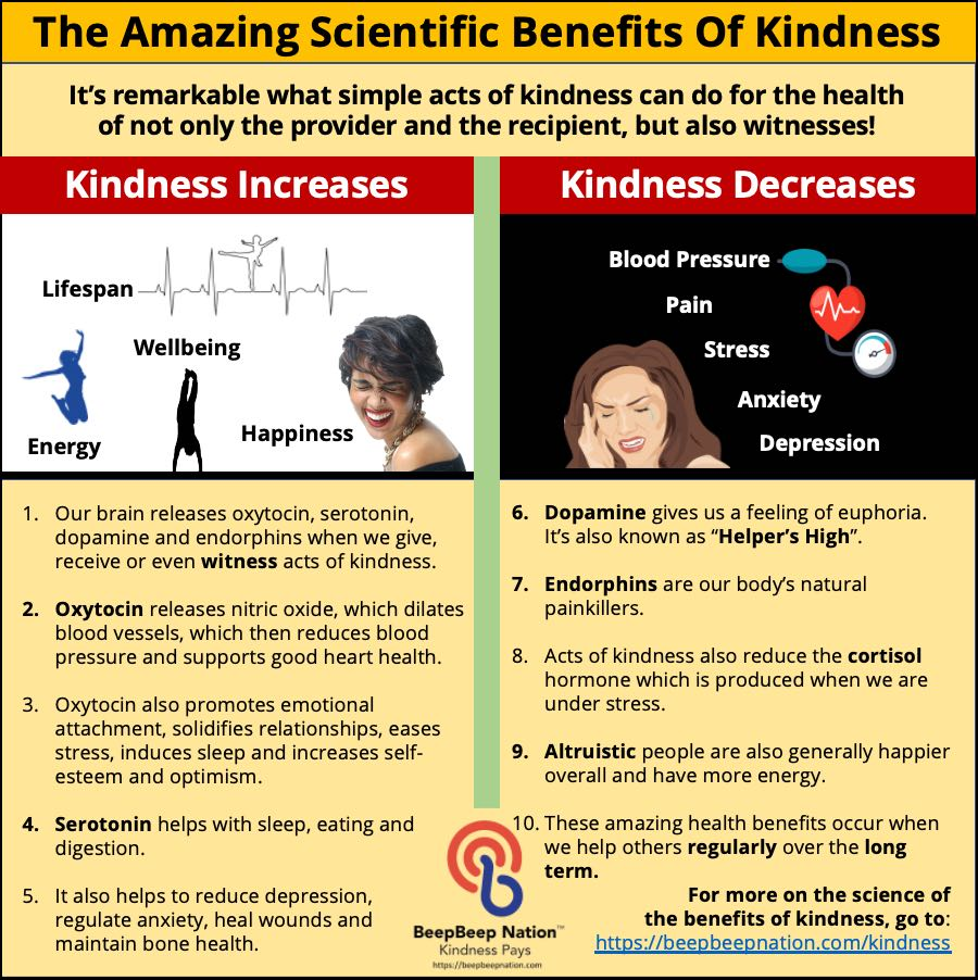Why Be Kind To One Another: Kindness Pays